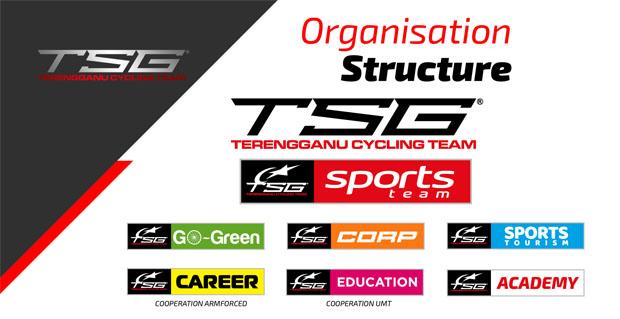 Terengganu Cycling Team tidak hanya memfokuskan sebagai kelab basikal profesional semata-mata malah turut mengembangkan cabang perkhidmatan.