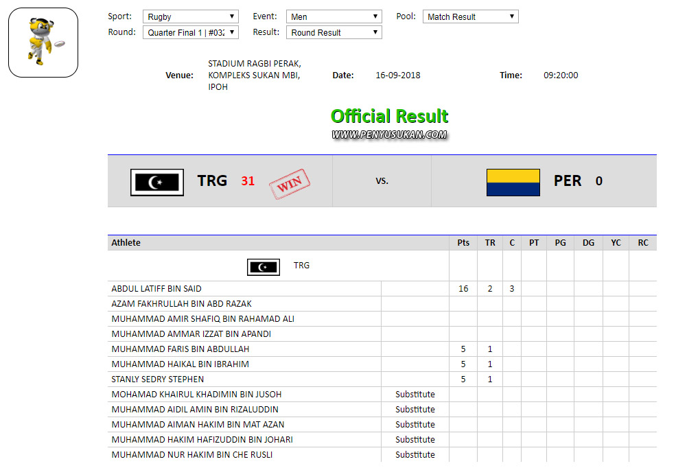 5 jatuhan try dan 3 tendangan conversion yang berjaya disudahkan menjadi tiket buat pasukan ragbi lelaki negeri Terengganu untuk mara ke pusingan separuh akhir menentang Wilayah Persekutuan. Kredit Foto – http://result.perak.gov.my