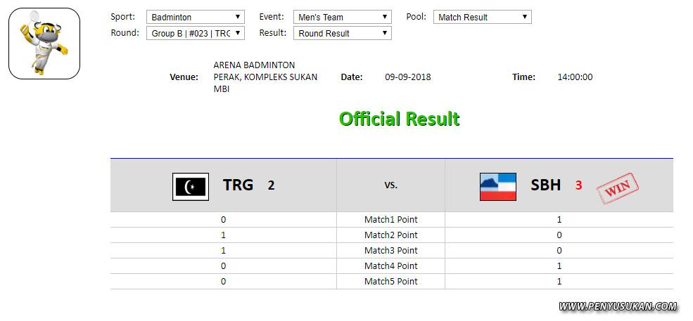 Skuad badminton Terengganu Hanelang tewas kepada pasukan Sabah dalam perlawanan sulung bagi acara lelaki berkumpulan yang telah berlansung di Arena Badminton Perak, Kompleks Sukan Bandaraya Ipoh. Kredit Foto - http://result.perak.gov.my