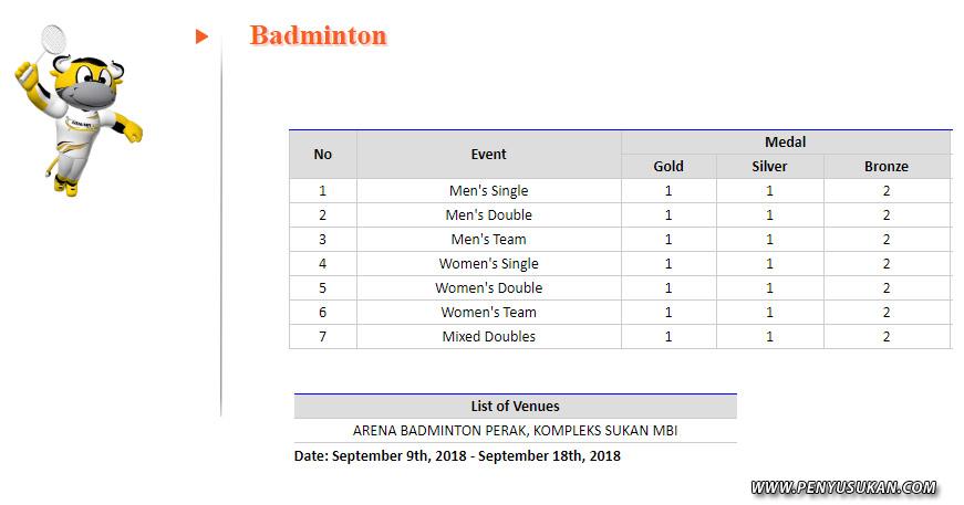 Sebanyak 7 disiplin acara badminton untuk kutipan pingat dipertaruhkan dalam temasya Sukan Malaysia(SUKMA) Perak 2018. Kredit Foto - http://result.perak.gov.my
