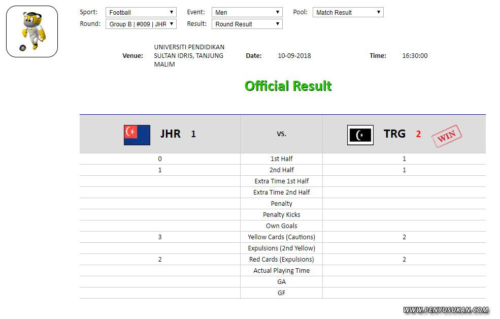 Pasukan bola sepak Terengganu Hanelang meraih kemenangan pertama dalam perlawanan pertama peringkat kumpulan pasukan ini setelah menewaskan pasukan Johor berkesudahan 2 berbalas 1 gol di Stadium Universiti Pendidikan Sultan Idris, Kampus Sultan Azlan Shah. Kredit Foto - http://result.perak.gov.my