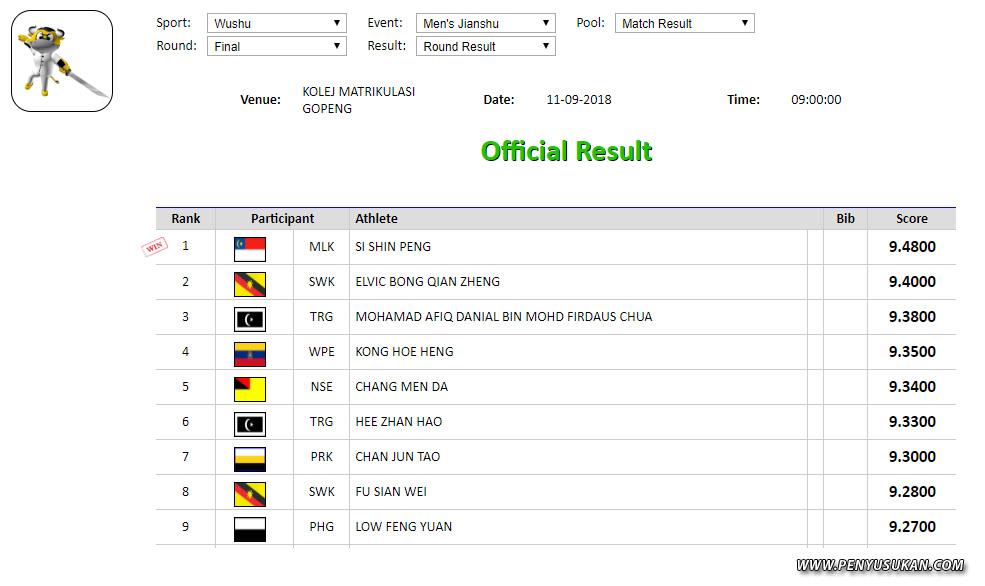 Atlet wushu negeri Terengganu; Mohamad Afiq Danial bin Mohd Firdaus Chua dan Hee Zhan Hao berjaya mara ke pentas pusingan akhir bagi disiplin Jianshu lelai dalam temasya kejohanan Sukan Malaysia(SUKMA) Perak 2018 ini. Kredit Foto – http://result.perak.gov.my