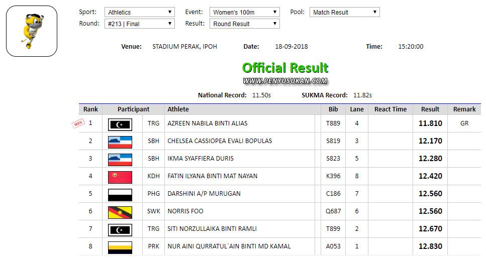 Keputusan Olahraga Wanita 100m Akhir SUKMA Perak 2018 yang telah berlansung di Stadium Perak Ipoh. Kredit - SUKMA2018.perak.gov.my