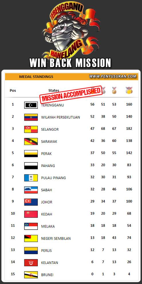 Kontijen Terengganu Hanelang berjaya kembali merampas semula kejuaraan selaku juara keseluruhan di pentas Sukan Malaysia(SUKMA) Perak 2018 edisi ke-19. Kali terakhir negeri Terengganu meraih kejayaan adalah sejak penganjuran 2008 sehingga 2012. Kredit – SUKMA2018.perak.gov.my