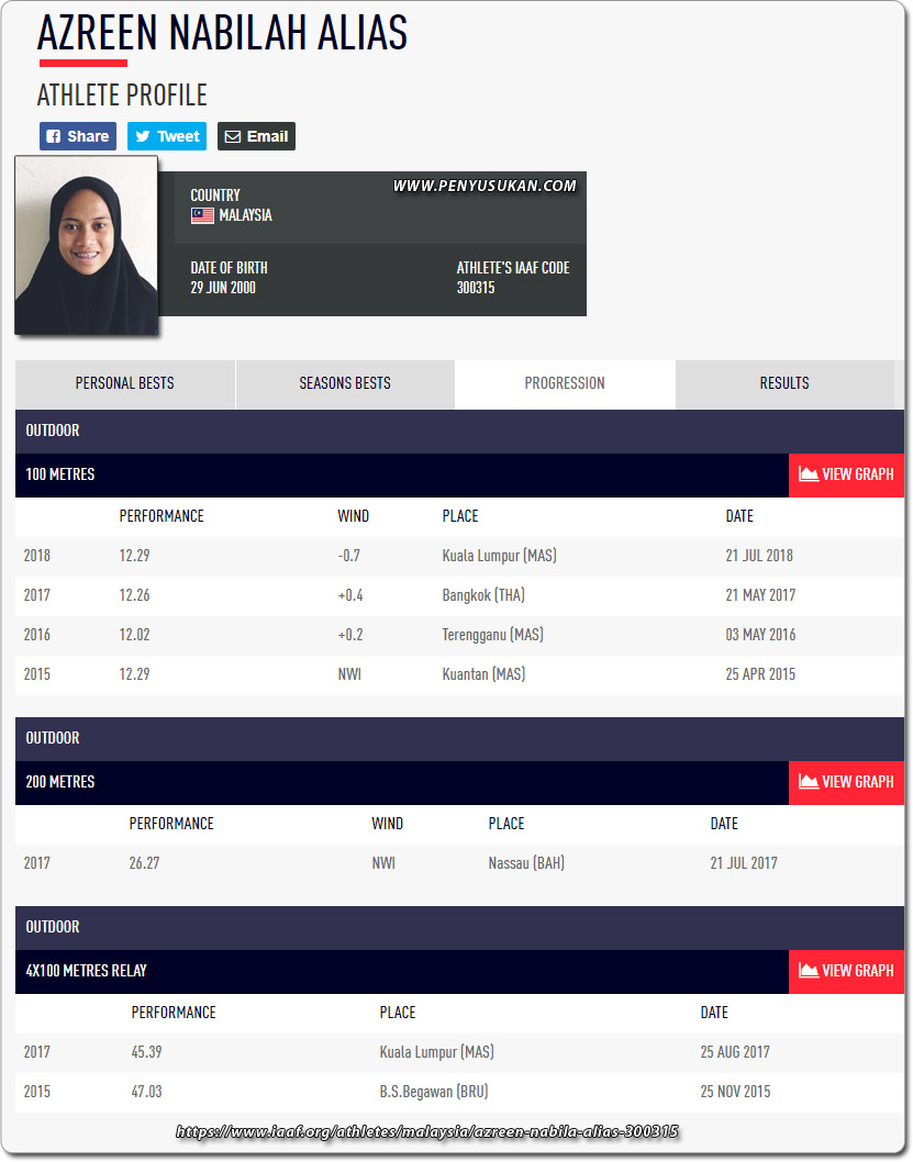 Rekod pencapaian terdahulu yang diraih oleh pelari Azreen Nabila binti Alias tersimpan kemas dalam laman web badan induk dunia sukan olahraga(International Association of Athletics Federations). Kredit - www.iaaf.org