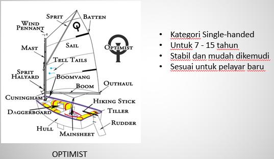 Kelas bot Optimist adalah kelas asas pelayaran bagi pelajar sekolah terutama untuk sekolah rendah. Kredit Foto - Terengganu Sailing Association - www.msiasailing.org
