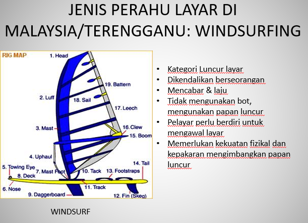 Kelas bot Windsurfing merupakan kelas pembangunan asas pelayaran bagi kelas-kelas windsurf. Kredit Foto - Terengganu Sailing Association - www.msiasailing.org