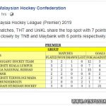 PenyuSukandotcom - Liga Hoki Malaysia 2019 - Tangga Kedudukan Liga