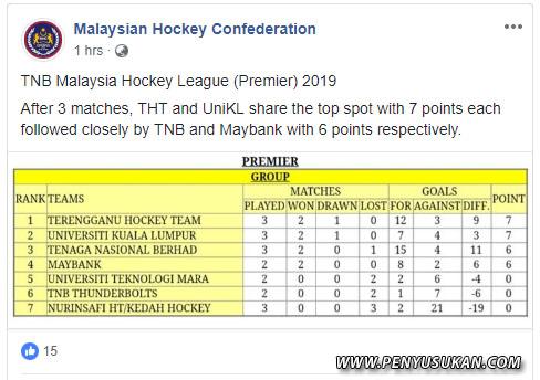 Pasukan Hoki Terengganu Terengganu(THT) berada di tangga teratas semasa Liga Hoki Malaysia 2019 setelah mengharungi 3 perlawanan berkongsi kedudukan bersama pasukan UniKL. Kredit Foto - Facebook.com/MalaysianHockeyConfederation