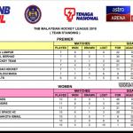 PenyuSukandotcom - Liga Hoki Malaysia 2019 - Tangga Kedudukan Liga Minggu Ke-4