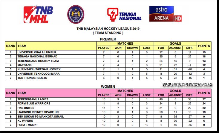 Pasukan Hoki Wanita Terengganu (TLHT) terus unggul teratas dalam carta liga untuk minggu ke-4 saingan Liga Hoki Wanita Malaysia 2019. Kredit Foto - Mhccompetitions.com
