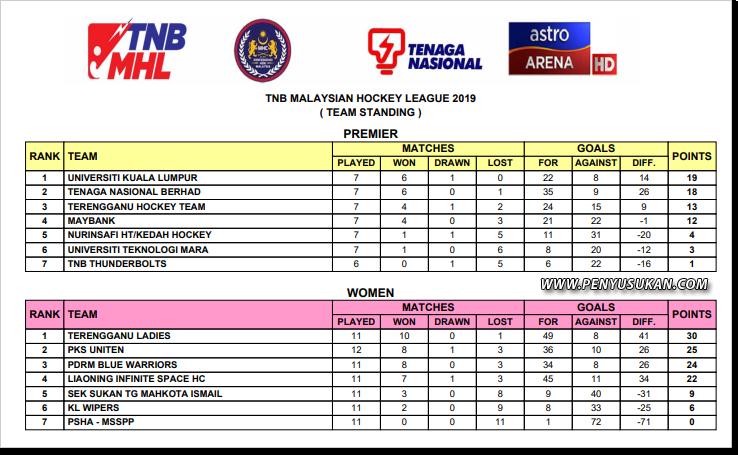 Pasukan Hoki Wanita Terengganu (TLHT) muncul juara dengan kutipan mata tertinggi walaupun baru mengharungi 11 perlawanan bagi kempen Liga Hoki Wanita Malaysia 2019 setelah menewaskan KL Wipers 3-0 pada 7 Februari 2019 lalu. 30 mata untuk 10 kemenangan sudah cukup jauh untuk dikejar oleh pencabar lain yang masih berbaki perlawanan untuk musim ini. Kredit - Mhccompetitions.com