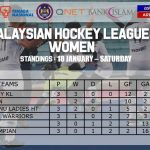 Penyu Sukan - Liga Hoki Malaysia 2020 - Kedudukan Tangga Liga Hoki Wanita - Perlawanan Ke-3
