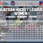 Penyu Sukan - Liga Hoki Malaysia 2020 - Kedudukan Tangga Liga Hoki Wanita - Perlawanan Kedua