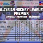 Penyu Sukan - Liga Hoki Malaysia 2020 - Kedudukan Tangga Liga - Perlawanan Ke-6