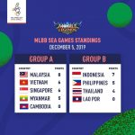 Penyu Sukan - Sukan SEA Filipina 2019 - Mobile Legends Bang Bang - Undian Kumpulan