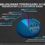 RM112.2 juta Untuk Sektor Sukan Terengganu